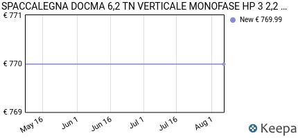 andamento prezzo spaccalegna-docma-6-2-tn-verticale-monofase-hp-3-2