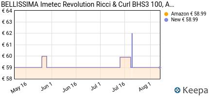 andamento prezzo imetec-bellissima-revolution-ricci-curl-bhs3-100-a
