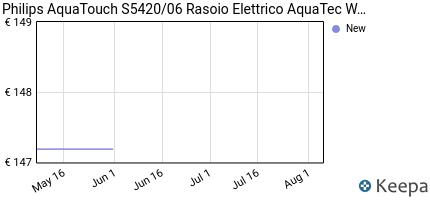 andamento prezzo philips-aquatouch-s5420-06-rasoio-elettrico-aquate