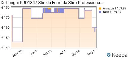 andamento prezzo DE'LONGHI PRO1847 STIRELLA FERRO DA STIRO