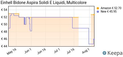 andamento prezzo einhell-tc-vc-1812-s-aspiratutto-solidi-liquidi-1