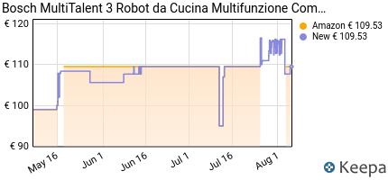 andamento prezzo BOSCH MCM3501M MULTITALENT 3-ROBOT DA CUCINA