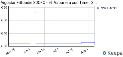 andamento prezzo aigostar-fitfoodie-30cfo-vaporiera-con-timer-3-