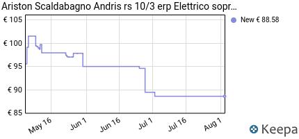 andamento prezzo ariston-3100329-scaldabagno-andris-rs-10-3-erp-ele