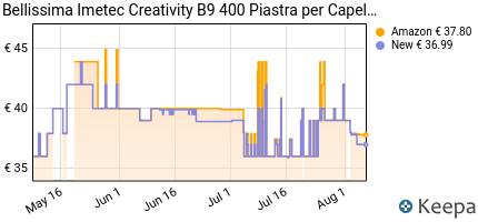 andamento prezzo imetec-bellissima-creativity-b9-400-piastra-per-ca