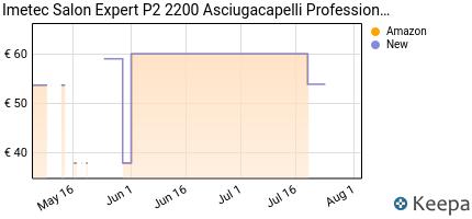 andamento prezzo imetec-salon-expert-p2-2200-asciugacapelli-profess