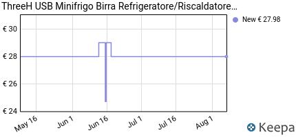 andamento prezzo threeh-usb-minifrigo-birra-refrigeratore-riscaldat