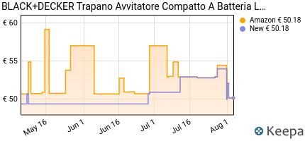 andamento prezzo black-decker-bdcdd12-qw-trapano-avvitatore-compatt