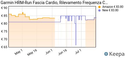 andamento prezzo garmin-hrm-run-fascia-cardio-rilevamento-frequenz