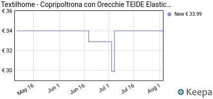 andamento prezzo textilhome-copripoltrona-con-orecchie-teide-elas