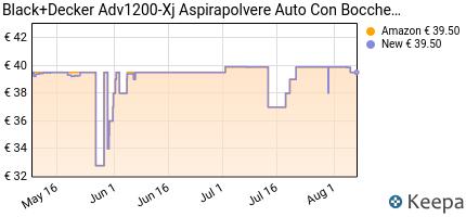 andamento prezzo black-decker-adv1200-xj-aspirapolvere-per-auto-12v