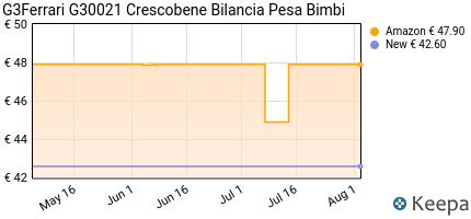 andamento prezzo G3FERRARI G30021 CRESCOBENE BILANCIA PESA