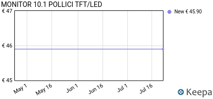 andamento prezzo monitor-10-1-pollici-tft-led