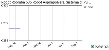 andamento prezzo irobot-roomba-605-robot-aspirapolvere-sistema-di-