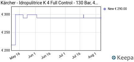 andamento prezzo KÄRCHER IDROPULITRICE K 4 FULL CONTROL, 130