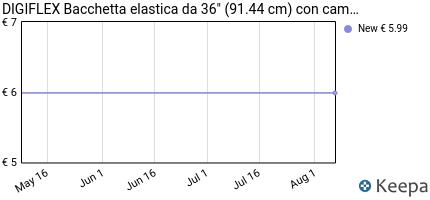 andamento prezzo digiflex-bacchetta-elastica-da-36-91-44-cm-con-