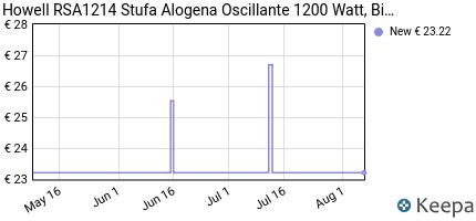 andamento prezzo HOWELL RSA1214 STUFA ALOGENA OSCILLANTE 1200