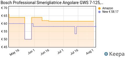 andamento prezzo bosch-professional-gws-7-125-smerigliatrice-angola