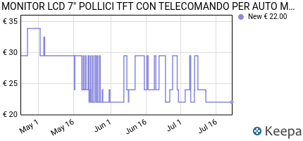 andamento prezzo monitor-lcd-7-pollici-tft-con-telecomando-per-aut