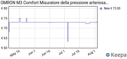 andamento prezzo OMRON M3 COMFORT MISURATORE DI PRESSIONE DA