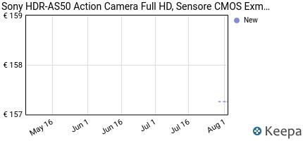 andamento prezzo sony-hdr-as50-action-camera-full-hd-sensore-cmos-