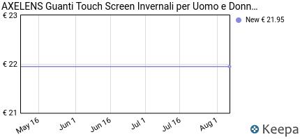 andamento prezzo axelens-guanti-touch-screen-capacitivi-per-smartph