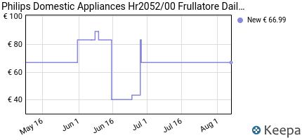 andamento prezzo philips-hr2052-00-frullatore-daily-collection