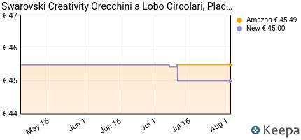 andamento prezzo swarovski-orecchini-creativity-circle-da-donna-pl