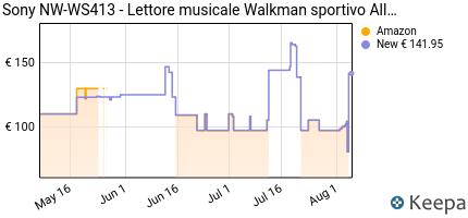 andamento prezzo sony-nw-ws413-%7C-lettore-musicale-walkman-sportivo-