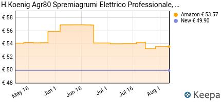 andamento prezzo h-koenig-agr80-spremiagrumi-elettrico-braccio-art
