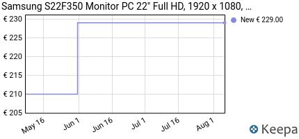 andamento prezzo samsung-s22f350-monitor-pc-22-full-hd-1920-x-108