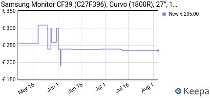 andamento prezzo SAMSUNG C27F396 MONITOR CURVO, 27'' FULL HD,
