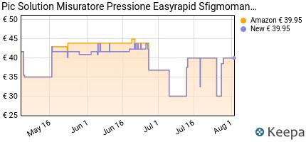 andamento prezzo pic-misuratore-pressione-easyrapid-10-ml