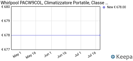 andamento prezzo whirlpool-pacw9col-climatizzatore-portatile-clas