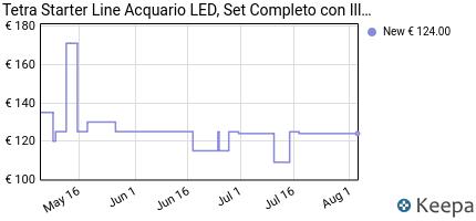 andamento prezzo tetra-regular-starter-line-aquarium-set-completo-c