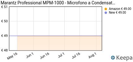 andamento prezzo marantz-professional-mpm-1000-microfono-a-condens