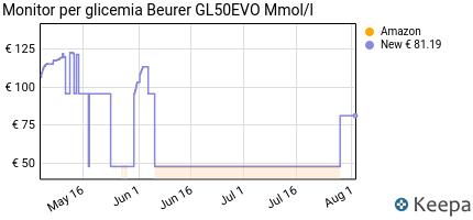 andamento prezzo monitor-per-glicemia-beurer-gl50evo-mmol-l