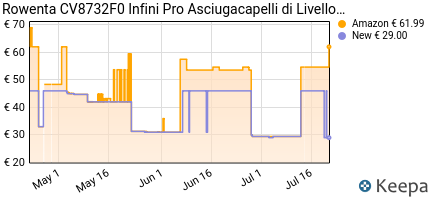 andamento prezzo rowenta-cv8732f0-infini-pro-asciugacapelli-di-live
