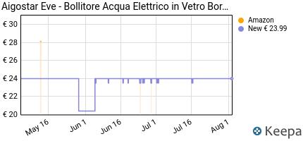 andamento prezzo aigostar-eve-30gon-bollitore-d-acqua-in-vetro-bo