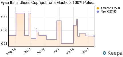 andamento prezzo eysa-ulises-f815460-copripoltrona-elastico-ecru