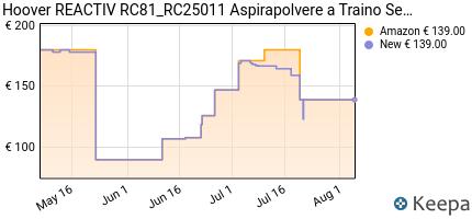 andamento prezzo hoover-rc-25-traino-senza-sacco-reactiv-contenit
