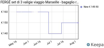 andamento prezzo ferg%C3%A9-set-di-3-valigie-viaggio-marsiglia-bagagli