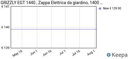 andamento prezzo grizzly-egt-1440--zappa-elettrica-da-giardino-14
