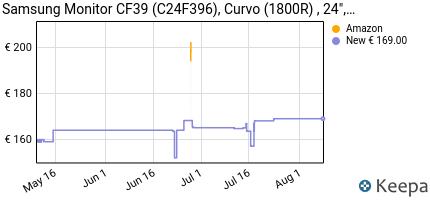 andamento prezzo samsung-c24f396-monitor-curvo-24-pollici-full-hd