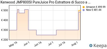 andamento prezzo kenwood-jmp800si-purejuice-pro-estrattore-acciaio