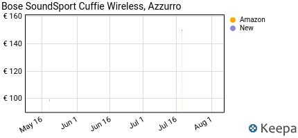 andamento prezzo BOSE SOUNDSPORT CUFFIE WIRELESS, AZZURRO