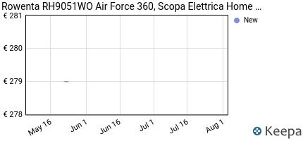 andamento prezzo ROWENTA RH9051WO AIR FORCE 360, SCOPA