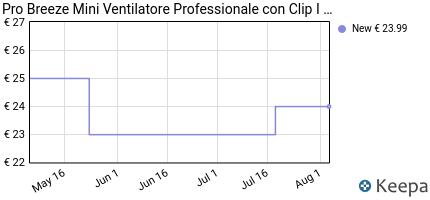 andamento prezzo pro-breeze-mini-ventilatore-professionale-con-clip