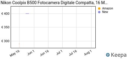 andamento prezzo nikon-coolpix-b500-fotocamera-digitale-compatta-1