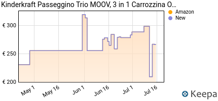andamento prezzo kinderkraft-passeggino-trio-moov-3-in-1-carrozzi